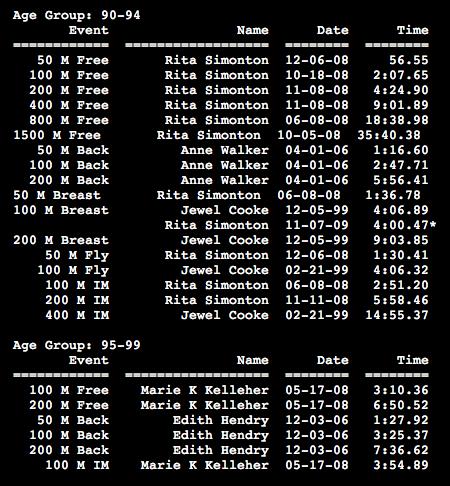 Resultado feminino das nadadoras de idade mais avançada