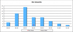 Análise do tempo médio da prova de São Sebastião